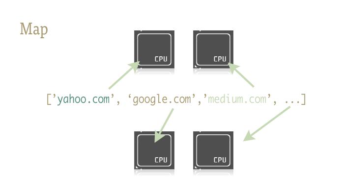 一行 Python 实现并行化 -- 日常多线程操作的新思路